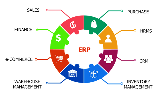 software and ERP solutions
